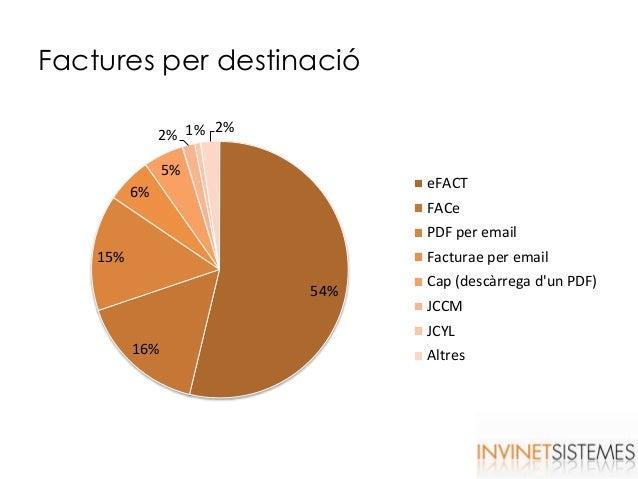 Factures per destinació 54% 16% 15% 6% 5% 2% 1% 2% eFACT FACe PDF per email Facturae per email Cap (descàrrega d'un PDF) J...