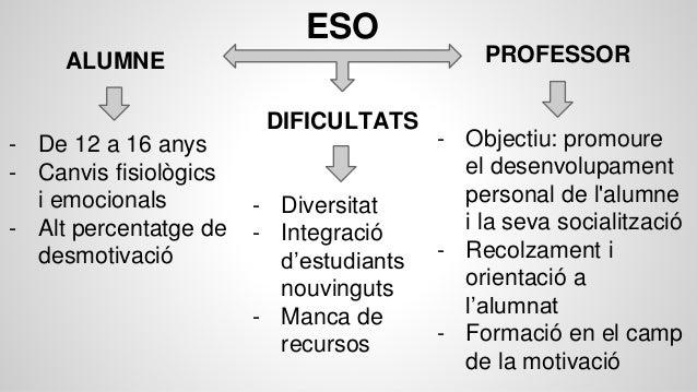 ESO ALUMNE - De 12 a 16 anys - Canvis fisiològics i emocionals - Alt percentatge de desmotivació PROFESSOR - Objectiu: pro...