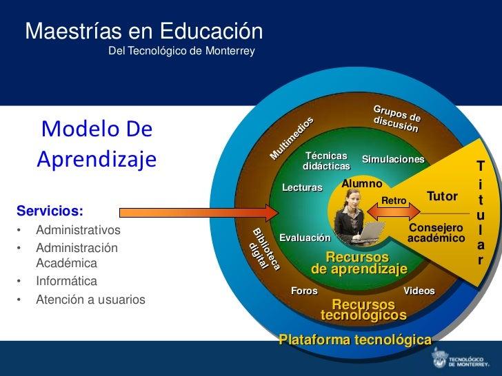 Maestrías en Educación                 Del Tecnológico de Monterrey     Modelo De     Aprendizaje                         ...