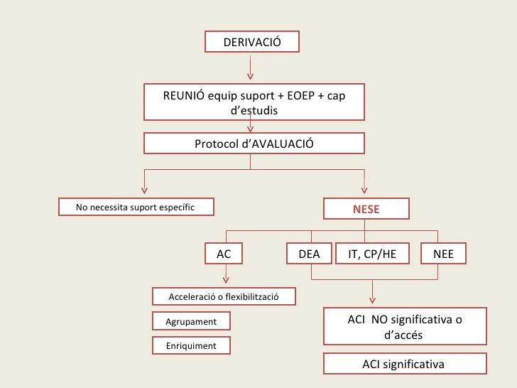 DERIVACIÓ REUNIÓ equip suport + EOEP + cap d'estudis Protocol d'AVALUACIÓ No necessita suport específic  AC DEA NEE NESE A...