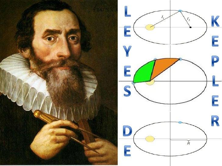Índice  •Johannes Kepler•Orígenes de las leyes  •1ª Ley de Kepler  •2ª Ley de Kepler  •3ª Ley de Kepler