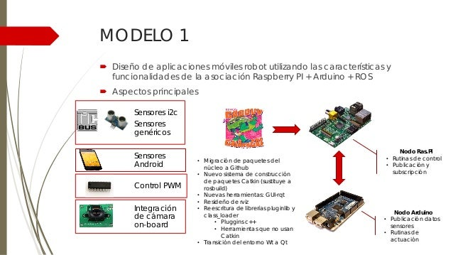 Integraci 243 N De Ros Robot Operating System Con Las