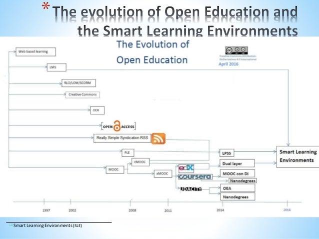 * [1] Smart Learning Environments (SLE)