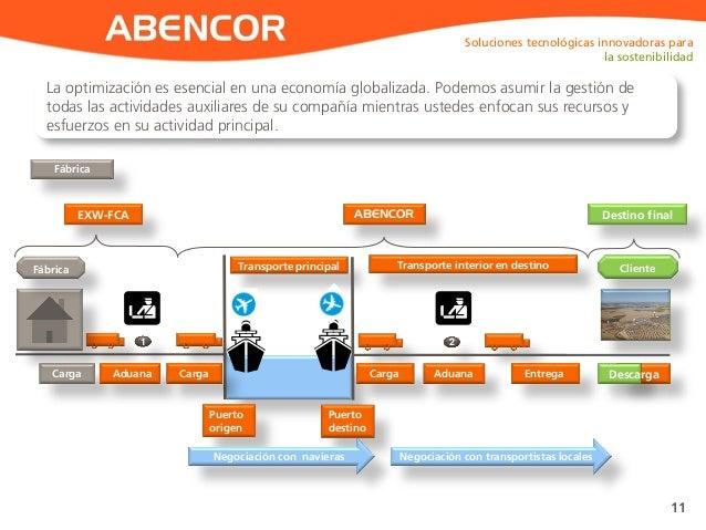 ABENCOR 11 Fábrica Carga Aduana Transporte principal Transporte interior en destinoFábrica Entrega 1 2 Puerto origen Puert...