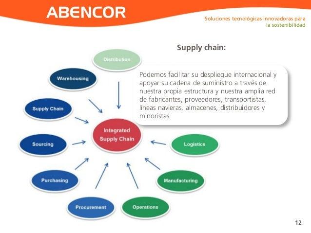 ABENCOR Soluciones tecnológicas innovadoras para la sostenibilidad 12 Podemos facilitar su despliegue internacional y apoy...