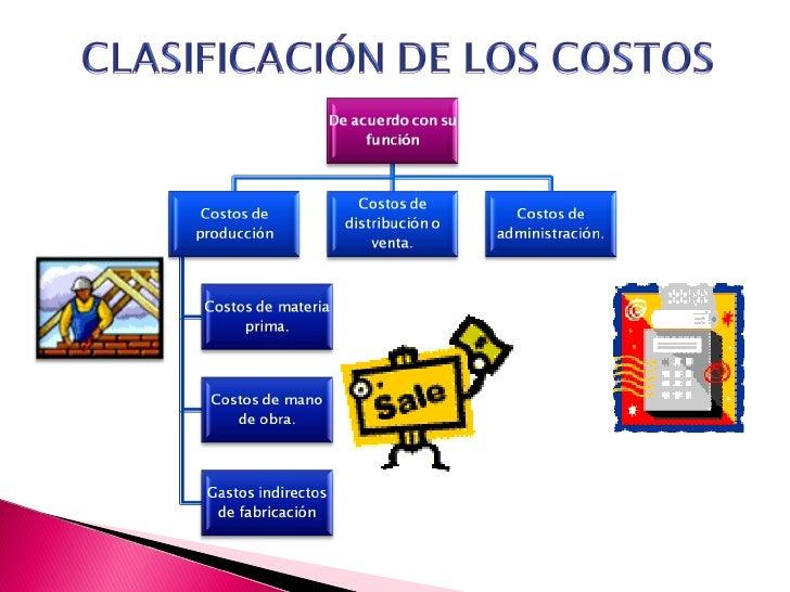 Presentaci n costos conceptos clasificacion ycomport for Hipoteca oficina directa
