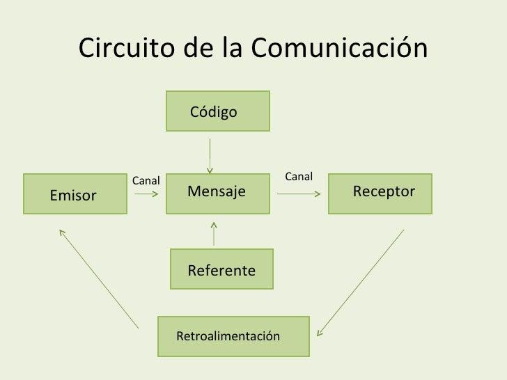 Circuito De La Comunicacion : Presentación de comunicacion e informacion