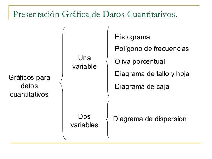 Presentación gráfica de datos cuantitativos.