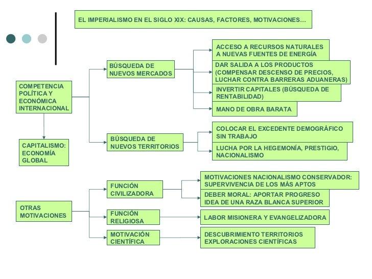COMPETENCIA POLÍTICA Y ECONÓMICA INTERNACIONAL BÚSQUEDA DE NUEVOS MERCADOS ACCESO A RECURSOS NATURALES A NUEVAS FUENTES DE...