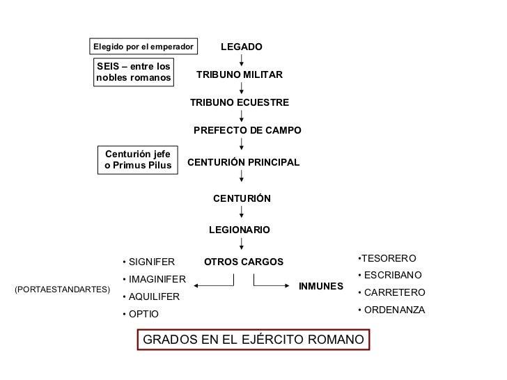 GRADOS EN EL EJÉRCITO ROMANO LEGADO TRIBUNO MILITAR TRIBUNO ECUESTRE PREFECTO DE CAMPO CENTURIÓN PRINCIPAL CENTURIÓN  LEGI...