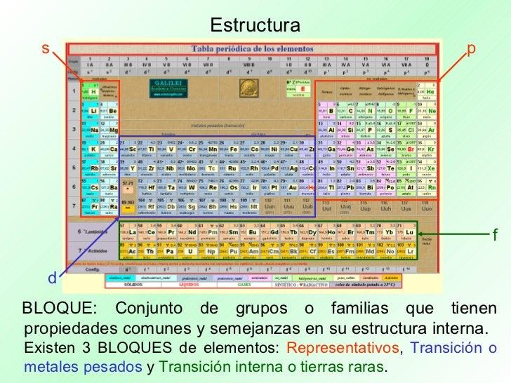 grupos 22 - Elementos De La Tabla Periodica Metales Pesados