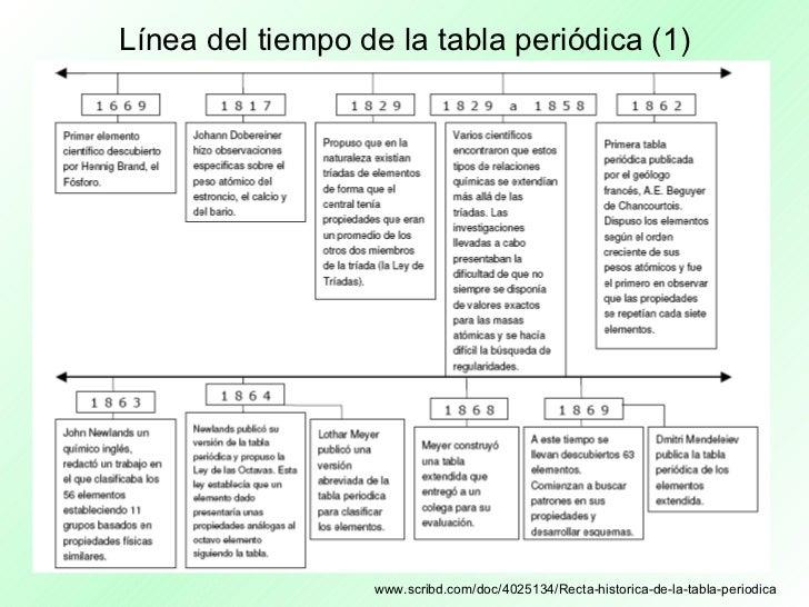 Presentacin multimedia tabla peridica lnea del tiempo de la tabla peridica urtaz Image collections
