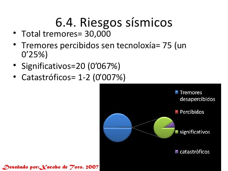 6.4. Riesgos sísmicos <ul><li>Total tremores= 30,000 </li></ul><ul><li>Tremores percibidos  sen  tecnoloxía= 75 (un 0'25%)...
