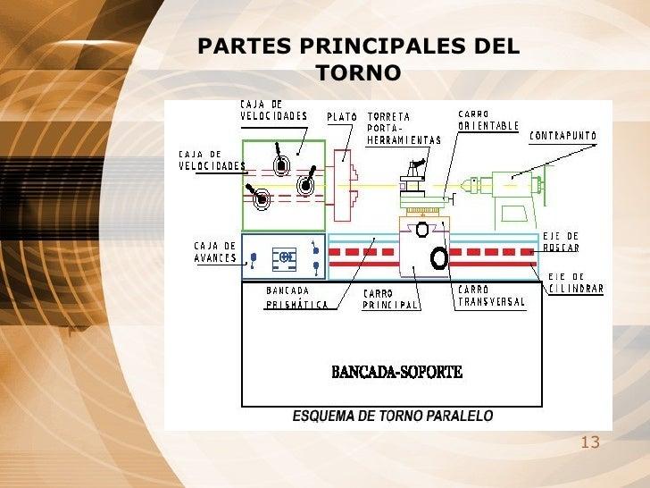 PARTES PRINCIPALES DEL TORNO