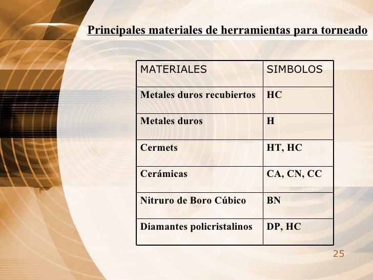 Principales materiales de herramientas para torneado   DP, HC Diamantes policristalinos BN Nitruro de Boro Cúbico CA, CN, ...
