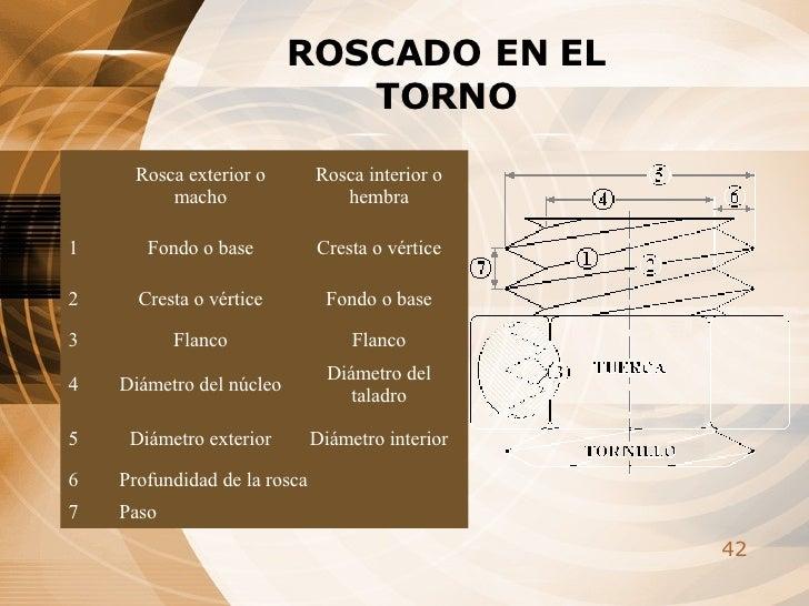 ROSCADO EN EL TORNO Paso 7 Profundidad de la rosca 6 Diámetro interior Diámetro exterior 5 Diámetro del taladro Diámetro d...