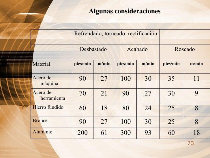 Algunas consideraciones  18 60 93 300 61 200 Aluminio 8 25 30 100 27 90 Bronce 8 25 24 80 18 60 Hierro fundido 9 30 27 90 ...