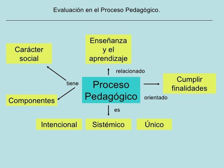 Evaluación en el Proceso Pedagógico. Proceso Pedagógico Único relacionado es Intencional tiene Componentes Carácter social...