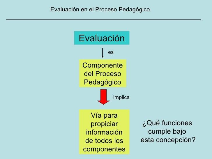Evaluación en el Proceso Pedagógico. Evaluación es Vía para propiciar información de todos los componentes Componente del ...