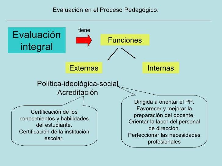 Evaluación en el Proceso Pedagógico. Evaluación integral tiene Externas Funciones Política-ideológica-social Acreditación ...