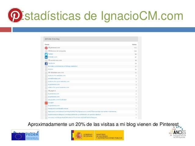 Estadísticas de IgnacioCM.com Aproximadamente un 20% de las visitas a mi blog vienen de Pinterest