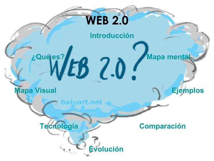 WEB 2.0 ¿Qué es? Mapa Visual Introducción Mapa mental Tecnología Ejemplos Comparación Evolución