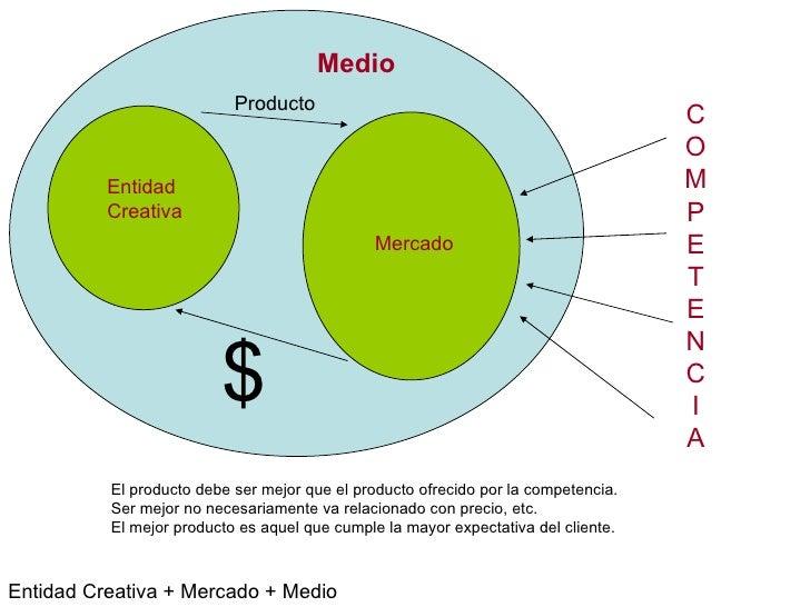 Entidad Creativa Mercado Medio $ Producto Entidad Creativa + Mercado + Medio C O M P E T E N C I A El producto debe ser me...
