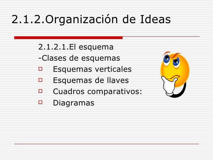 2.1.2.Organización de Ideas <ul><li>2.1.2.1.El esquema </li></ul><ul><li>-Clases de esquemas </li></ul><ul><li>Esquemas ve...