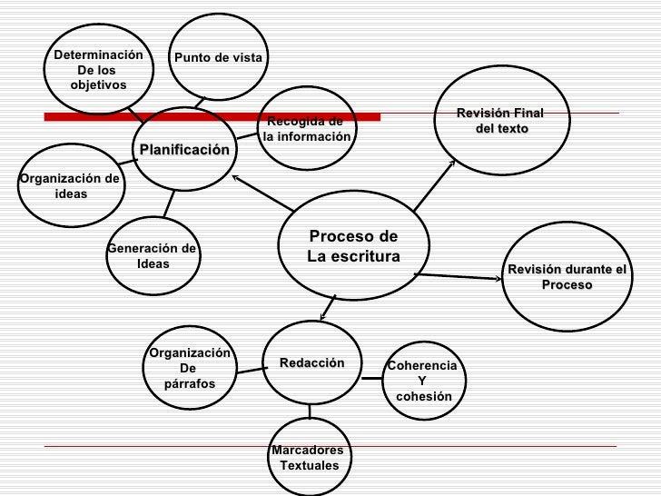 Proceso de La escritura Planificación Revisión durante el Proceso Revisión Final  del texto Redacción Generación de  Ideas...