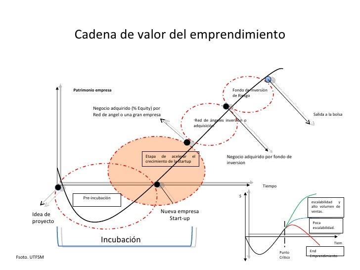 Idea de proyecto Nueva empresa Start-up Negocio adquirido (% Equity) por Red de angel o una gran empresa <ul><li>Red de án...