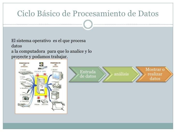 Ciclo Básico de Procesamiento de Datos<br />El sistema operativo  es el que procesa datos<br />ala computadora para que lo...