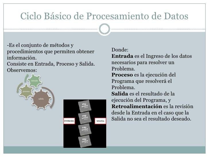Ciclo Básico de Procesamiento de Datos<br />Donde:Entrada es el Ingreso de los datos necesarios para resolver un Problema....