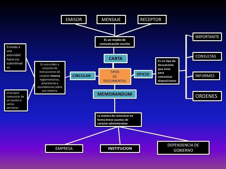 EMISOR<br />RECEPTOR<br />MENSAJE<br />IMPORTANTE<br />Es un medio de comunicaciónescrito<br />Enviado a una autoridad hac...