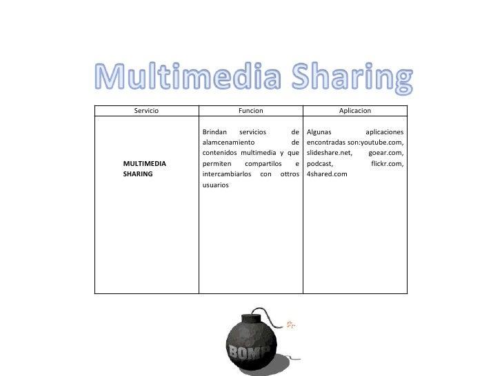 Servicio                       Funcion                       aplicacion                     Un audioblog es una variante A...