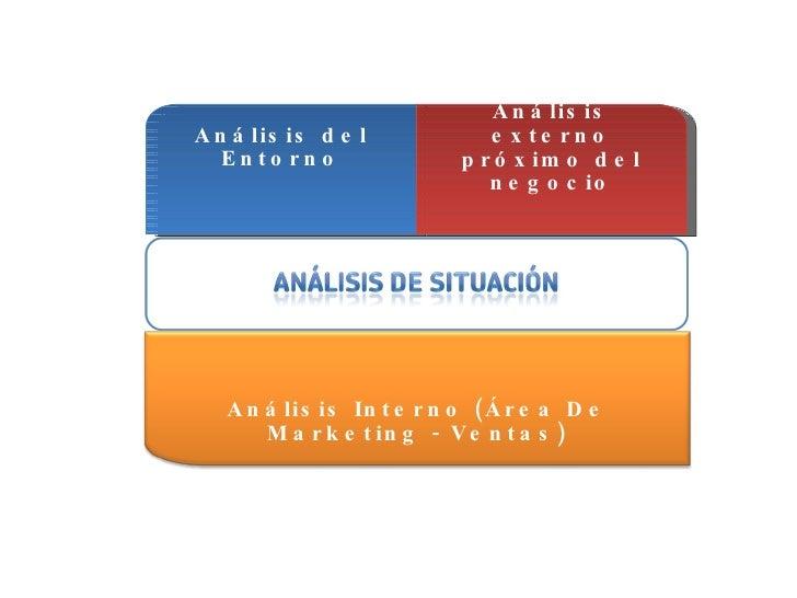 Análisis del Entorno Análisis externo próximo del negocio Análisis Interno (Área De Marketing - Ventas)