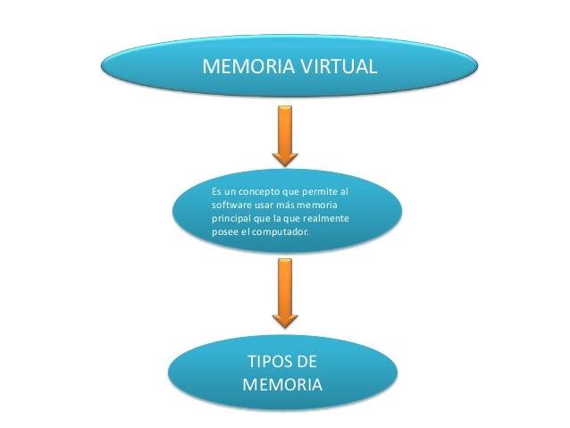 MEMORIA VIRTUAL Es un concepto que permite al software usar más memoria principal que la que realmente posee el computador...