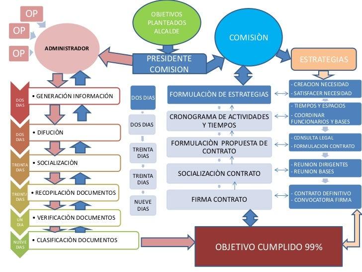 OBJETIVOS PLANTEADOS ALCALDE<br />COMISIÒN<br />ESTRATEGIAS<br />PRESIDENTE COMISION<br />OBJETIVO CUMPLIDO 99%<br />