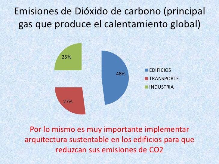 Emisiones de Dióxido de carbono (principal gas que produce el calentamiento global)<br />Por lo mismo es muy importante im...