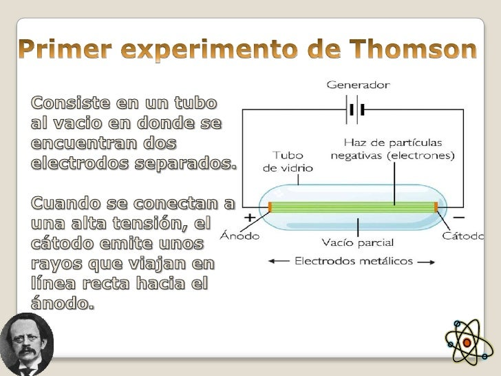 Evolucion De Los Modelos Atomicos - Ensayos Gratis