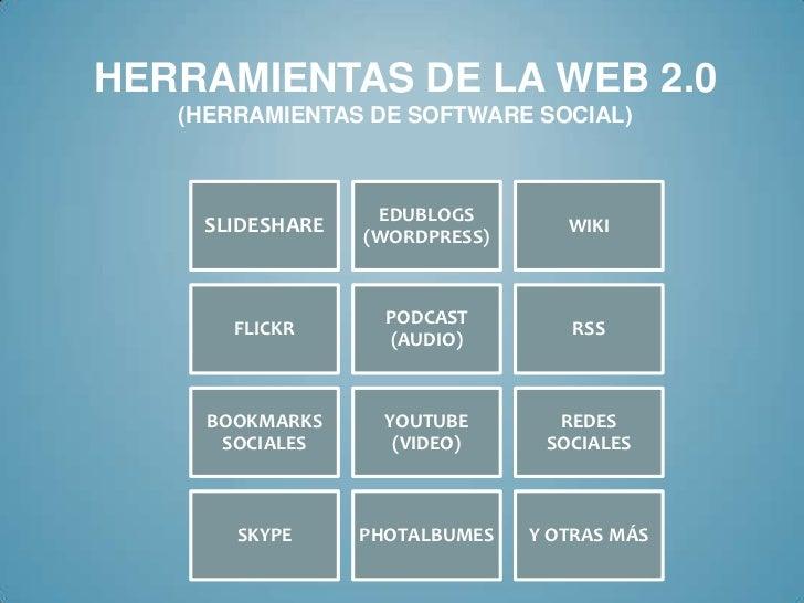 HERRAMIENTAS DE LA WEB 2.0   (HERRAMIENTAS DE SOFTWARE SOCIAL)                  EDUBLOGS    SLIDESHARE   (WORDPRESS)      ...