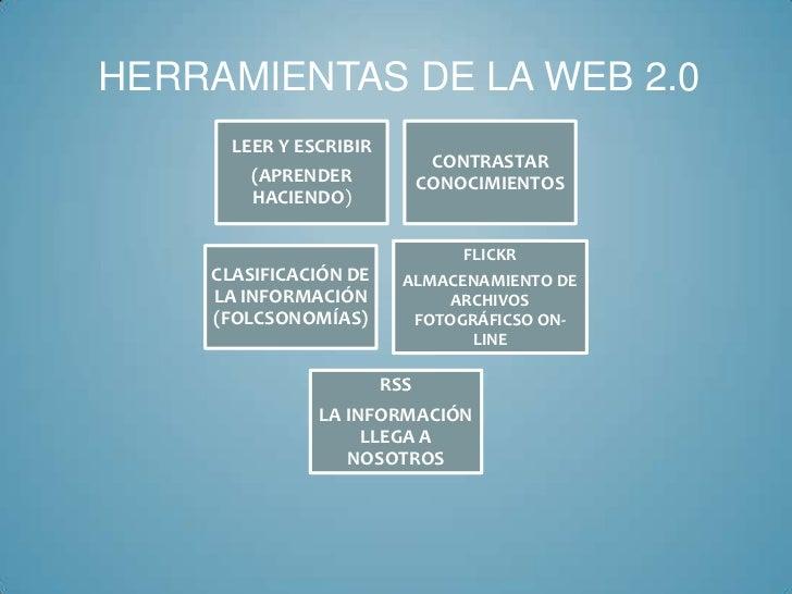 HERRAMIENTAS DE LA WEB 2.0      LEER Y ESCRIBIR                               CONTRASTAR        (APRENDER             CONO...