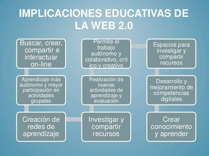 IMPLICACIONES EDUCATIVAS DE         LA WEB 2.0Buscar, crear,         Permite el                                          E...