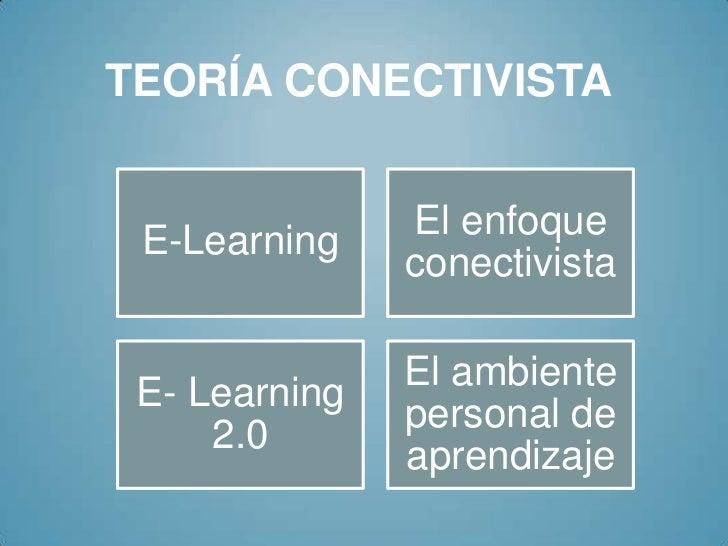 TEORÍA CONECTIVISTA E-Learning    El enfoque               conectivista               El ambiente E- Learning             ...