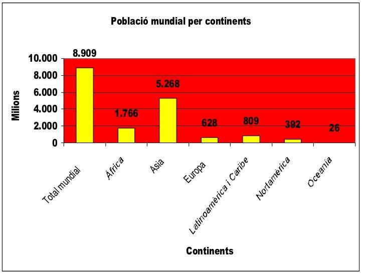 Població mundial per continents                    8.909          10.000           8.000                                  ...