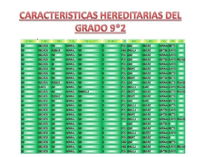 CARACTERÍSTICAS HEREDITARIAS ESTUDIANTES GRADO 9*2