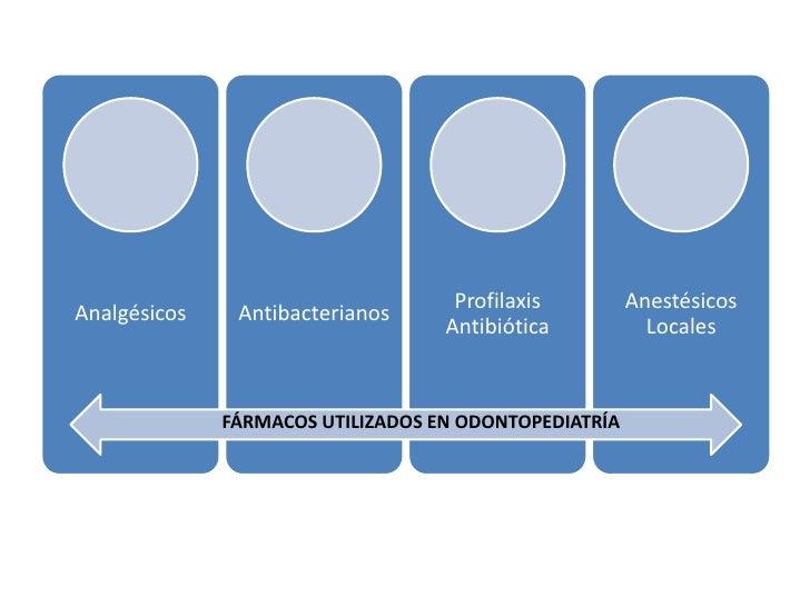 Profilaxis         AnestésicosAnalgésicos    Antibacterianos                                   Antibiótica           Local...