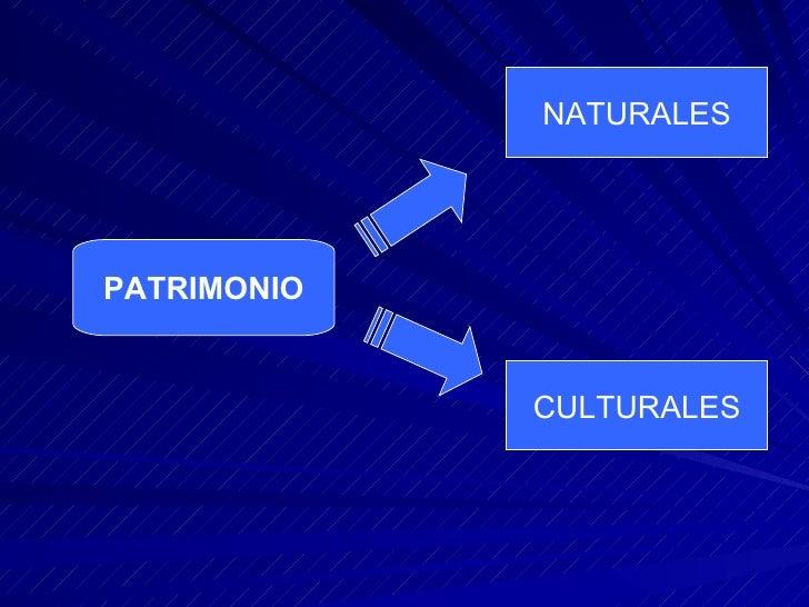Reservas de la               Biosfera Parques     PATRIMONIOS      MonumentosNacionales    NATURALES        Naturales     ...