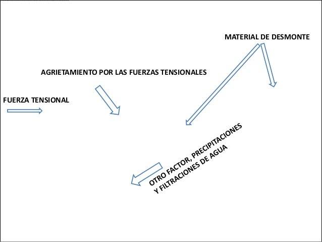 MATERIAL DE DESMONTE         AGRIETAMIENTO POR LAS FUERZAS TENSIONALESFUERZA TENSIONAL