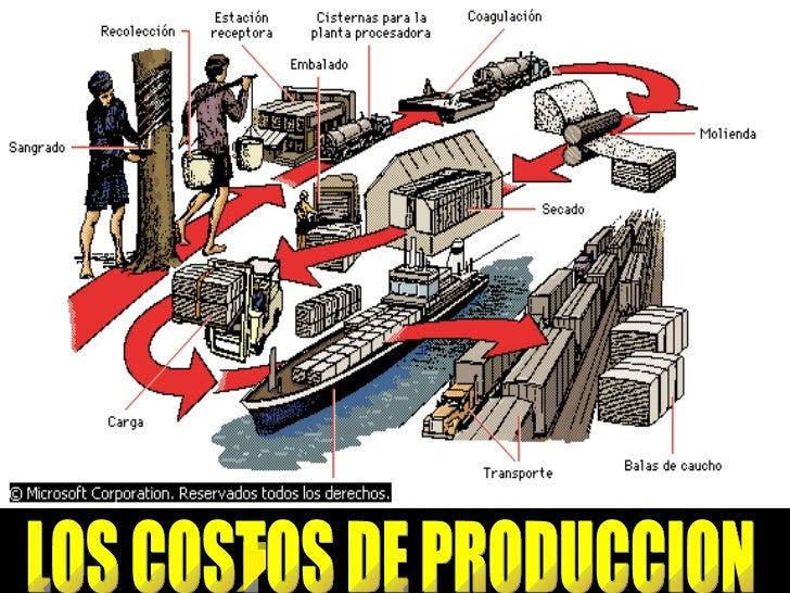 LOS COSTOS DE PRODUCCION