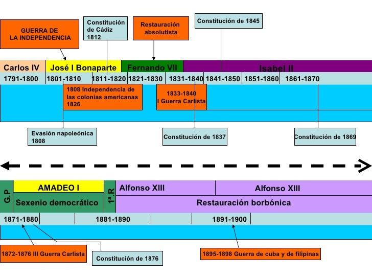 Carlos IV José I Bonaparte Fernando VII Isabel II   1791-1800  1801-1810  1811-1820 1821-1830  1831-1840 1841-1850  1851-1...